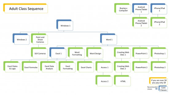 flow chart for adult class sequence