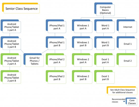 flow chart for senior class sequence