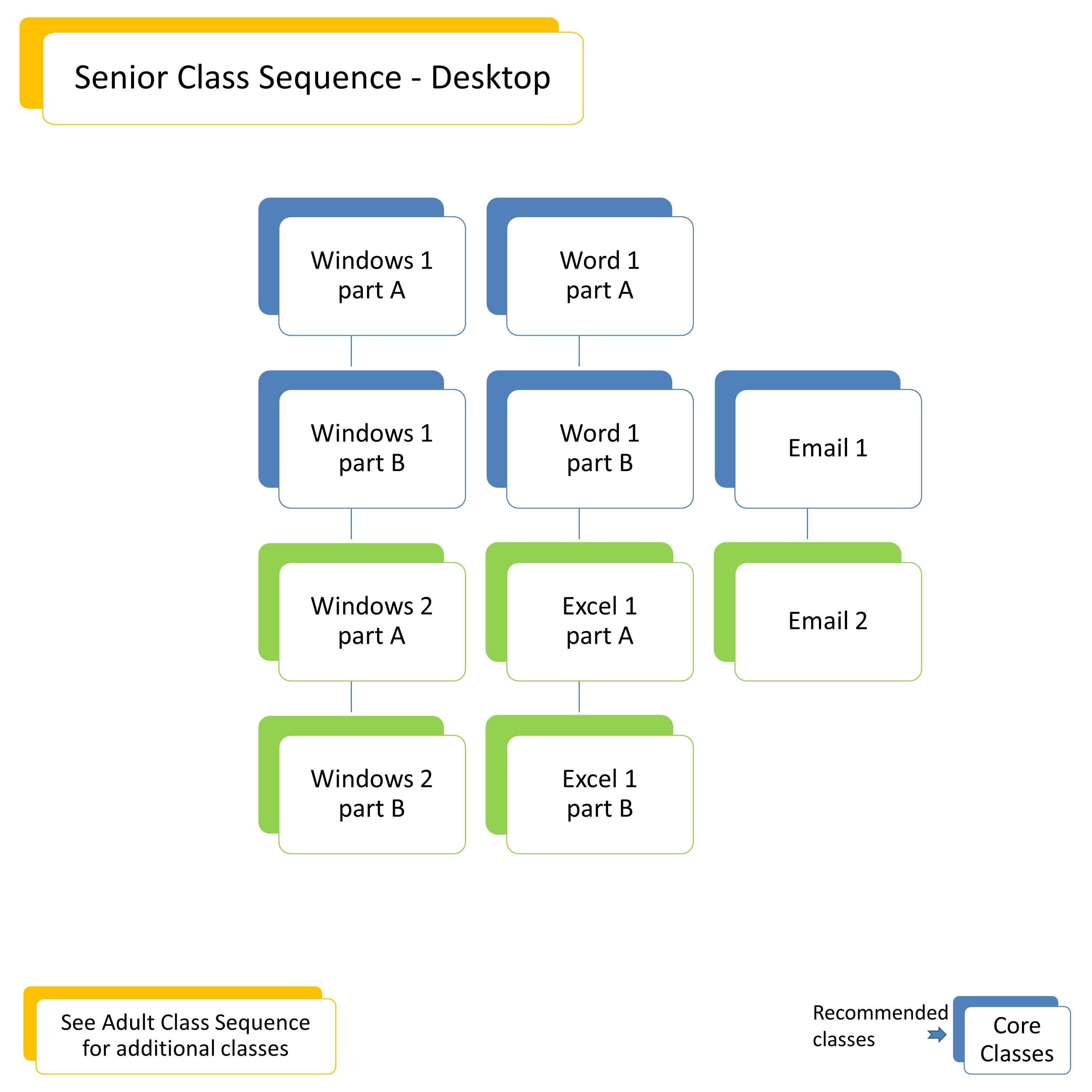 Senior Class Sequence Desktop